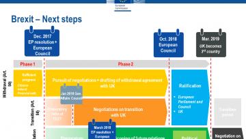 BREXIT· Desenvolupament de les negociacions